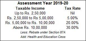 Income Tax Slabs Check Out Income Tax Rates For Ay 2019 20