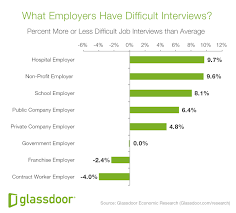 What Makes A Job Interview Difficult Glassdoor Economic Research