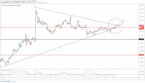 Eurnzd Lets Break The Ice For Fx Eurnzd By Kingzman