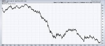 Saudi Arabia And Opec Manipulate Oil Prices Kitco News
