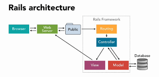 It Works Global Ruby Chart Understanding The Basics Of Ruby On Rails Http Mvc And Routes