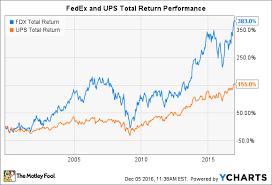 Better Buy United Parcel Service Inc Vs Fedex