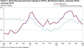 Consumer Price Index Northeast Region January 2019 Mid