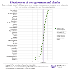 State Government Chart Checks Balances And Constraints On Government Powers In
