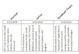 a timeline template creating a custom timeline in excel office guru