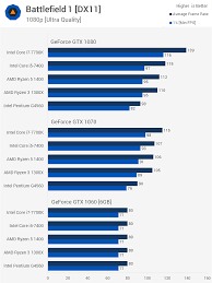 Pairing Cpus And Gpus Pc Upgrades And Bottlenecking Techspot