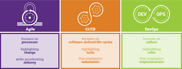What Is Sdlc Agile Sdlc Software Development Life Cycle Synopsys