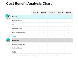 Cost Benefit Analysis Chart Profit Increase Ppt Powerpoint