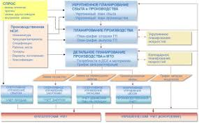rds epam новый подход к автоматизации управления дискретным  Рис 1 rds epam для управления дискретным производством функциональный охват