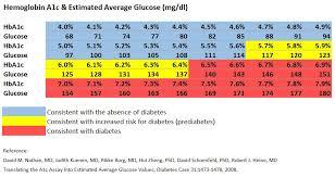 A1c Glucose Chart Kozen Jasonkellyphoto Co