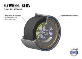 Kinetic Energy Video F Kers At Volvo Er I Mean Volvo Tests A Flywheel Kinetic