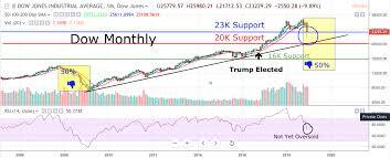 Dow Soars 1086 Points Bull Trap Risksavage Medium