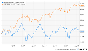 This Reit Dividend Trap Is About To Spring Sell Now
