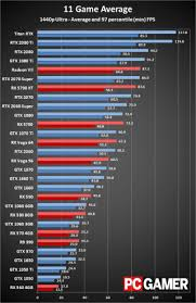 Video Card Performance Chart Best Graphics Card 2019 The Best Gpu For Your Gaming Build