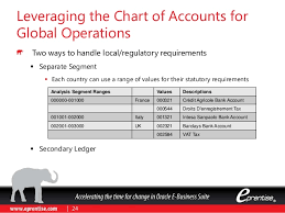 French Statutory Chart Of Accounts Designing A Chart Of Accounts For A Global Company Going To