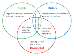Example Of Venn Diagram In English Example Of Venn Diagram In English Magdalene Project Org