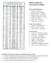 50 Wallpaper Conversion Chart On Wallpapersafari