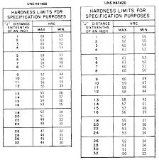 4140 Tempering Chart 4140 Prehard Steel Yield Strength Values Arcrudkoslo Gq