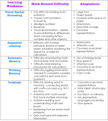 math learning differences the reading clinic the table below highlights some of these weaknesses how they affect math performance and some adaptations that can be made