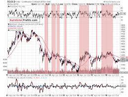 How To Understand Stock Charts Rsi Indicator Multiply Your Profits Sunshine Profits