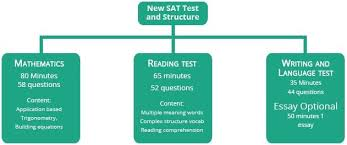 together with The Most Accurate SAT and ACT Score Predictions besides How to Get 800 on SAT Writing  9 Strategies From a Perfect Scorer moreover What Is a Good ACT Writing Score in addition The New Enhanced ACT Writing Test  2016    plete Guide besides ACT Prep Tutor   Northern VA   Washington DC   Charlotte NC further free resume template for construction foreman help writing also Why Are ACT Writing Scores So Low moreover Mattawan tops area high schools on 2011 Michigan Merit Exam additionally ACT Score Chart  Raw Score to Scale Score Conversion   Quesbook likewise What Is a Good ACT Writing Score. on latest act writing score