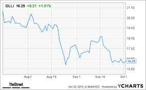 Ollies Bargain Outlet Olli Stock Gains Following Analyst