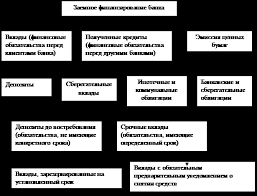 Дипломная работа Совершенствование системы управления финансовыми  Рисунок 1 3 Пассивные операции коммерческого банка