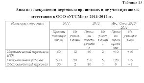Аттестация персонала уникальность % Диплом Аттестация персонала уникальность 54%