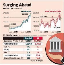 Kotak Bank Kotak Bank Goes Past Sbi To Become Indias 2nd