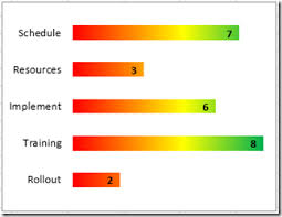 New Take On The Excel Project Status Spectrum Chart Excel