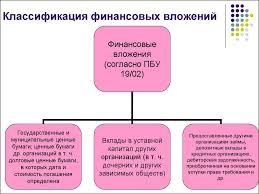 Учет финансовых вложений презентация онлайн Учет финансовых вложений Вопросы Классификация финансовых вложений