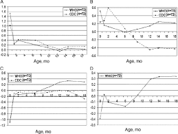 Bmi Z Score Chart Mean Z Scores Relative To The Who Standard And The Cdc Chart