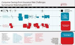 regulating health insurance rates consumer watchdog