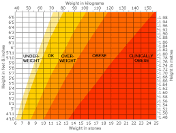 Bmi Chart Women Uk Bbc News Health Calculate Your Body Mass Index