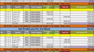 Futures Trading Charts Commodity Trading Charts Qatar Options Trading Australia Qatar