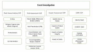 Api Manufacturing Process Flow Chart 7 Steps To Properly Navigate An Event Investigation