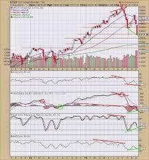 Tsx Chart The Keystone Speculator Tsx Toronto Stock Exchange Weekly