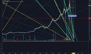 Cjt Stock Price And Chart Tsx Cjt Tradingview