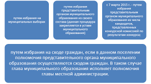 Порядок формирования органов местного самоуправления Рисунок 4