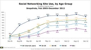 Social Media Usage Chart Why You Need A Social Media Marketing Company Why Managing