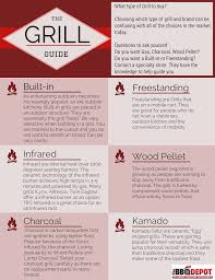 The Grill Guide - The BBQ Depot