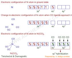 Paramagnetic Diamagnetic Coordination Compounds Mcq Iit Jee