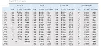 Mandatory Ira Distribution Chart Rmd Chart For Ira Bedowntowndaytona Com