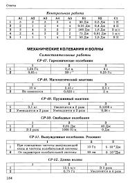 Ответы к тестам по физике класс Громцева  8 Ответы Контрольная работа