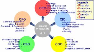 What Are The Differences In Roles Ceo Coo Cxo Cio Cfo