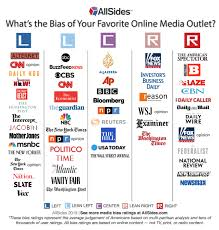 Media Bias Chart 2016 Uncategorized Julie Mastrine