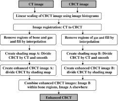 Shading Correction Algorithm For Improvement Of Cone Beam Ct