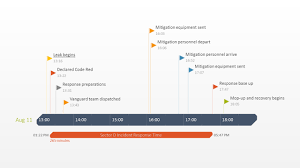 product timeline template free timeline templates for professionals