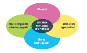 Career Counselling Richardson Guidance