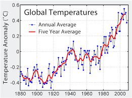 Global Mean Temperature Chart Global Temperatures Global Mean Temperatures As An